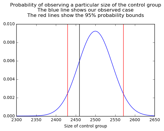 Probability of observing the count