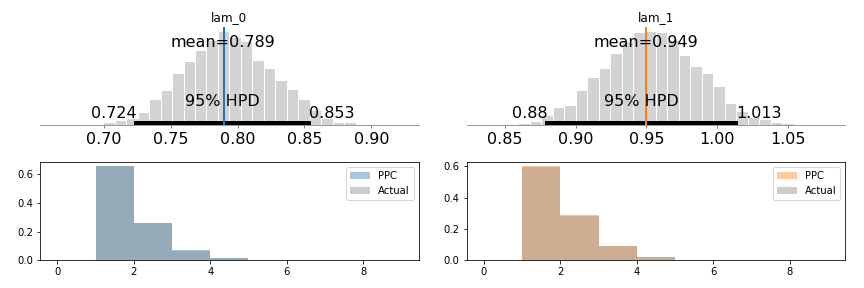 Truncated Poisson Distributions in PyMC3