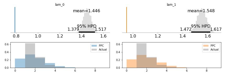 Truncated Poisson Distributions in PyMC3